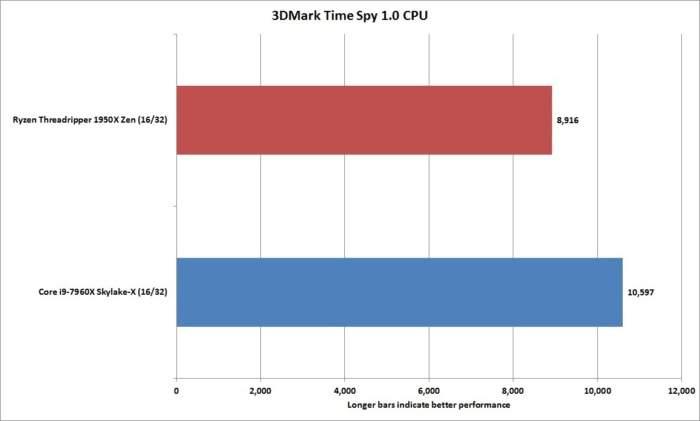 Ryzen 1950X vs i9-7960X 7 3dmark_time_spy