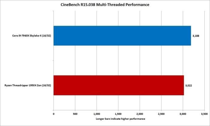 Ryzen 1950X vs i9-7960X_cinebench