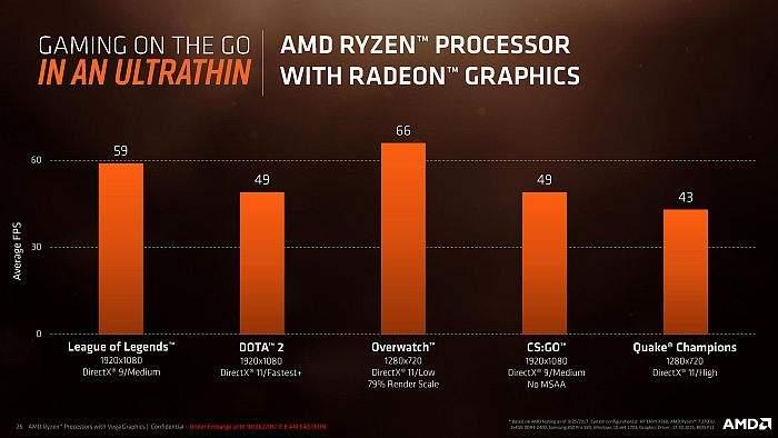 amd_ryzen_processor_sa_radeon_graphics