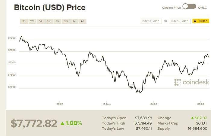 bitcoin tečaj