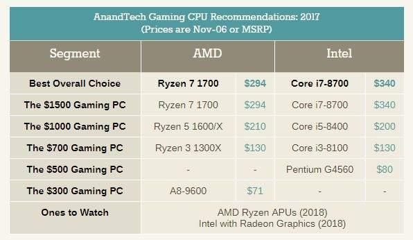 najbolji procesor za gaming 2017