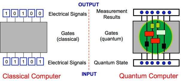 qubit procesor