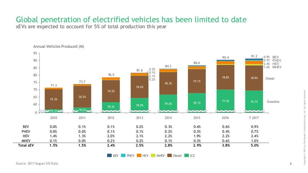 the-electric-car-tipping-point-8-1024