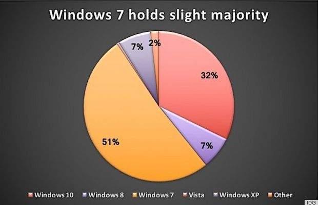 windows 7 udio u tržištu