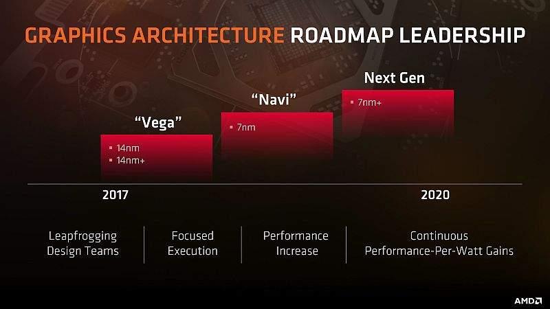 AMD GPU 2018