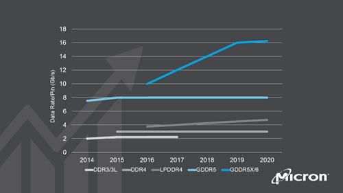 Micron-GDDR-Memory-Trend