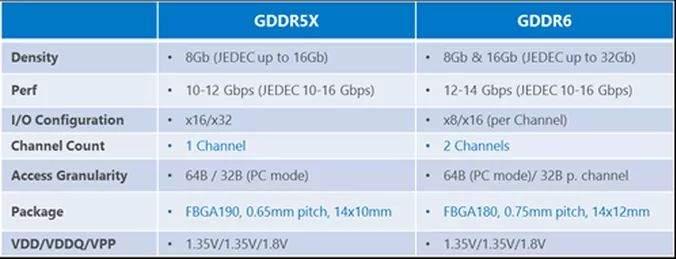 Micron-GDDR5X-vs-GDDR6-Specifikacija