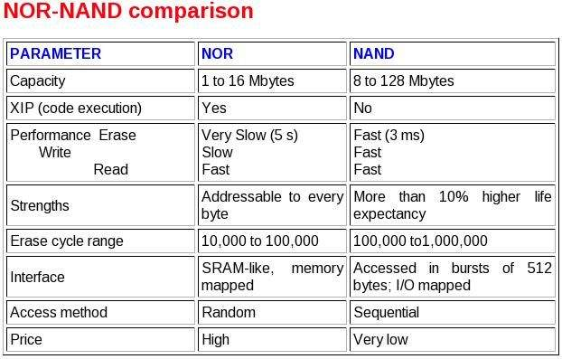 NAND vs. NOR flash memorija