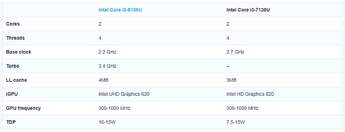 Intel-i3-8310U
