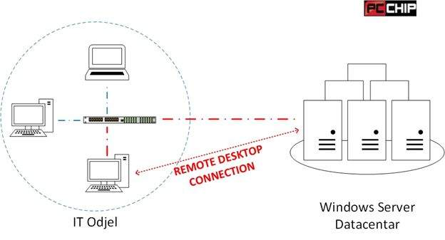 Remote Desktop Connection 1