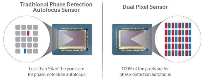 Samsung-Dual-Pixel-Focus