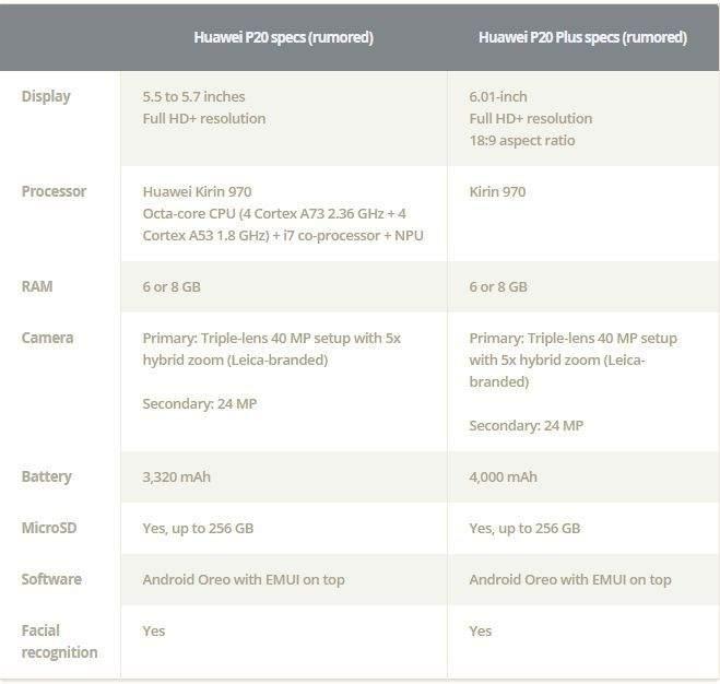 huawei p20 specifikacije
