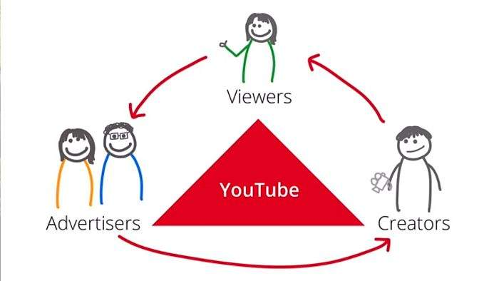 kako zaraditi na youtubeu