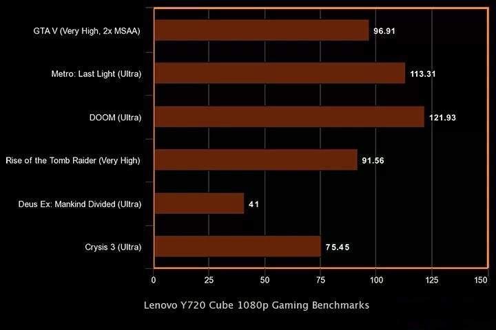 Lenovo IdeaCentre Y720 Cube benchmark test