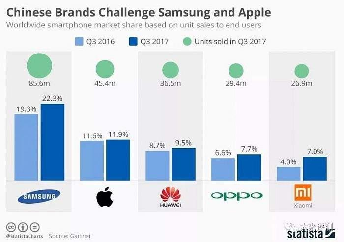 najbolja prodaja mobitela grafikon