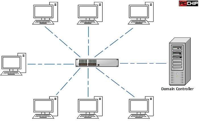 windows domain mreže