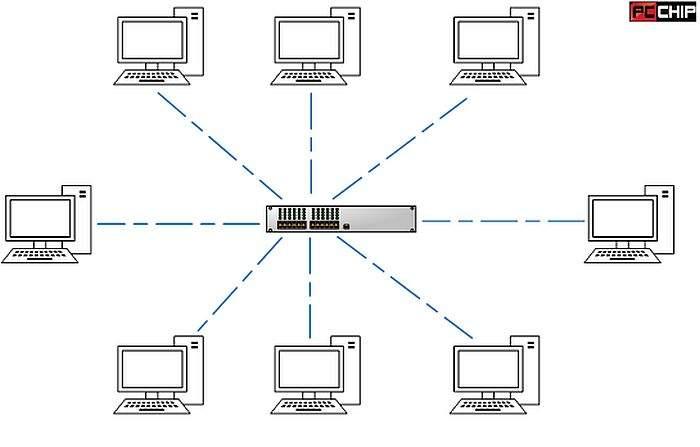 windows mreže