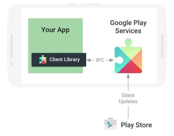 ŠTO JE Google Play Services