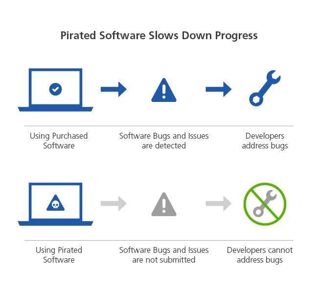 nelegalni softver
