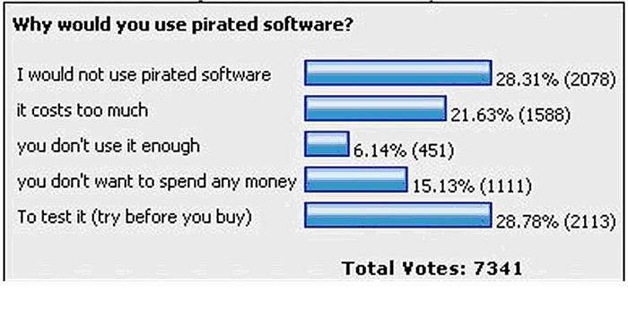 zašto skinuti piratski softver