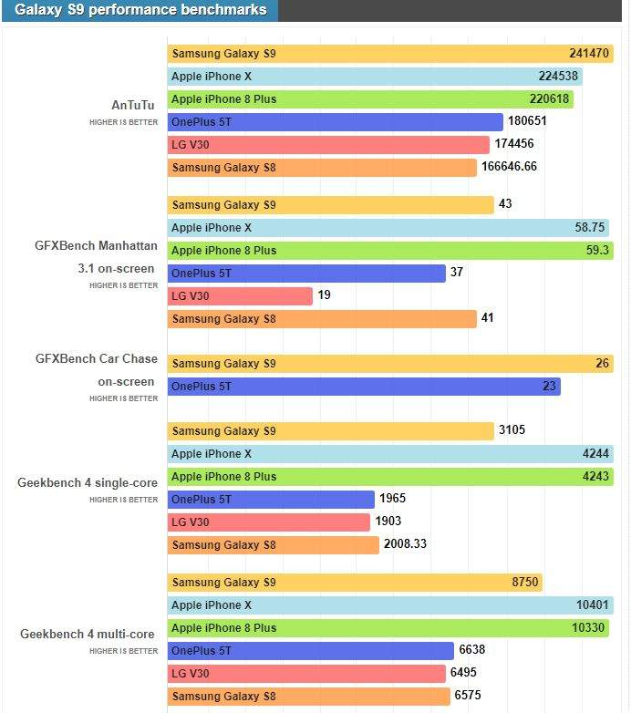 Galaxy S9 vs iPhone X performanse