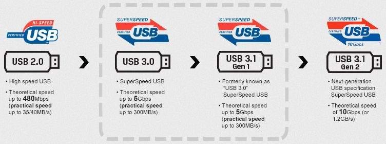 USB 3.0 VS 3.1