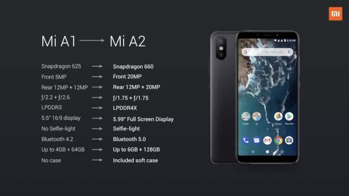 Xiaomi Mi A2 specifikacije