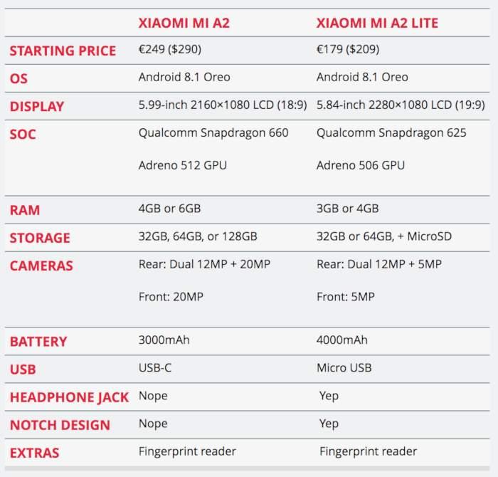 Xiaomi Mi A2 cijena