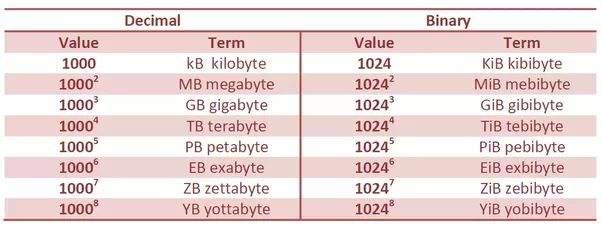 mjerne jedinice za kapacitet diska