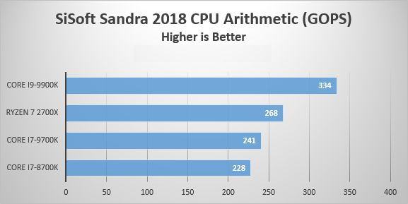 AMD Ryzen 7 2700X benchmark