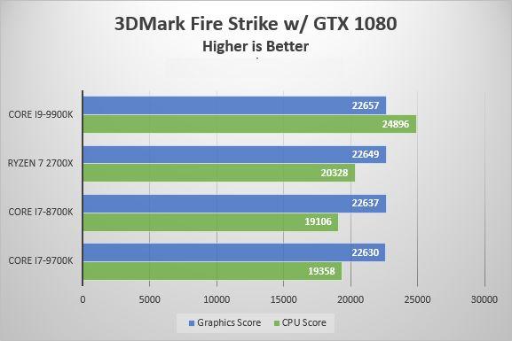 i9-9900 benchmark