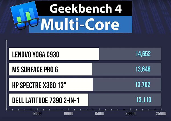 Lenovo Yoga C930 geekbench4