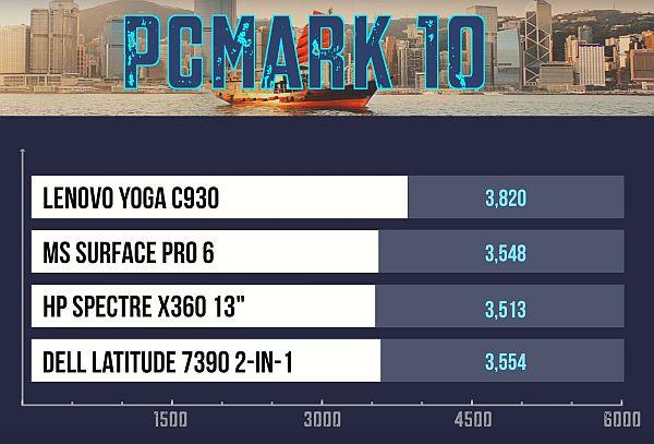 Lenovo Yoga C930 performanse