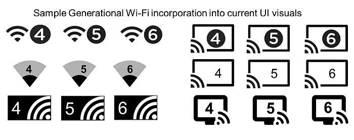 oznake vrste wifi-a