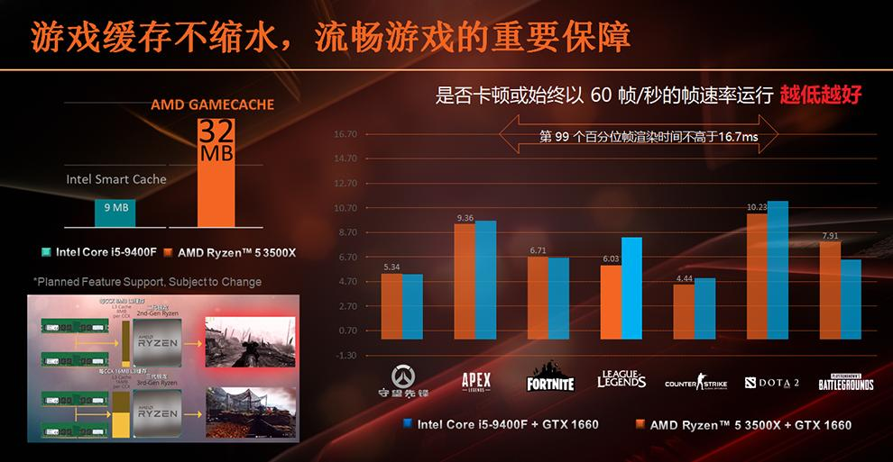 AMD-Ryzen-5-3500X