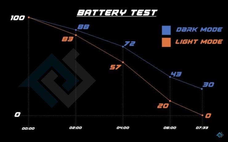 Dark-mode-test-results