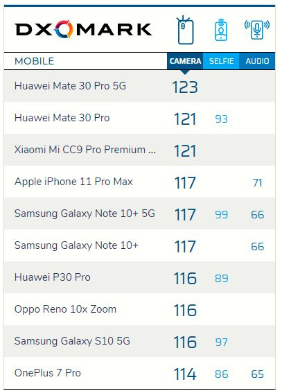 Huawei Mate 30 Pro kamere