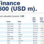 Huawei među 10 najvrjednijih brandova po Brand Finance-u (1)
