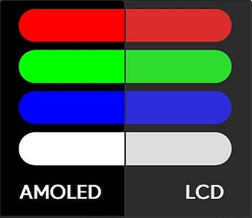 AMOLED vs. LCD