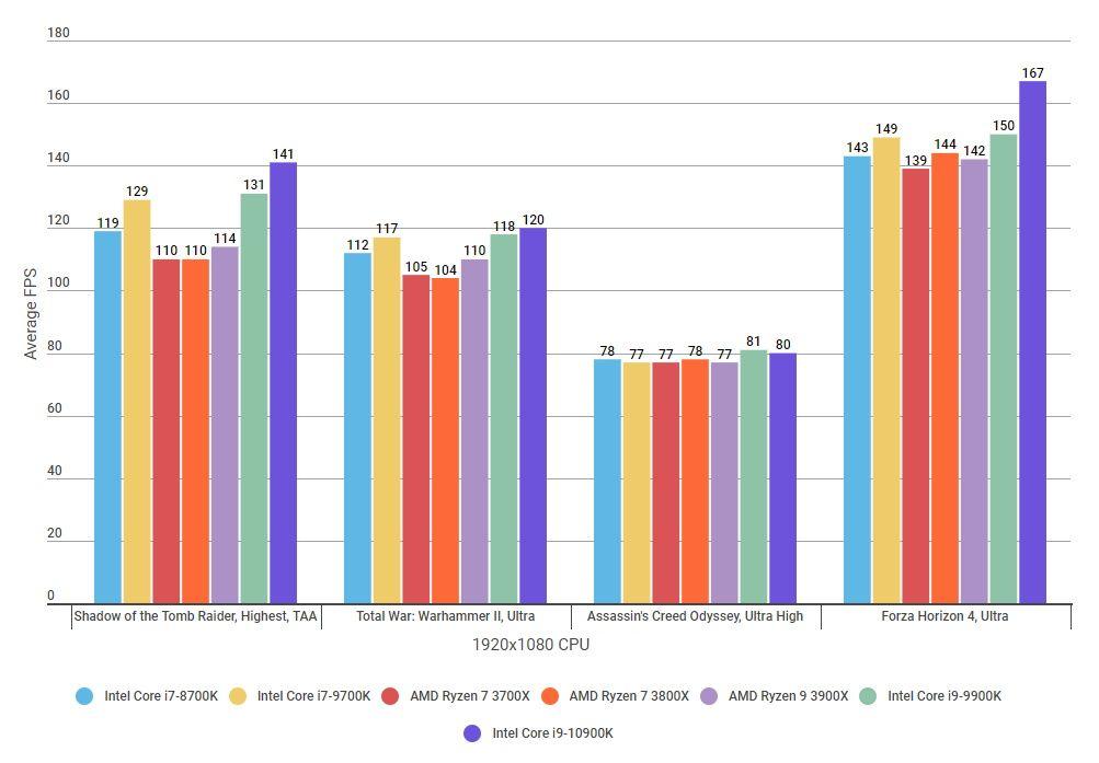 Intel Core i9 10900K gaming benchmark za igre