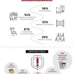 Huawei infografika - stres