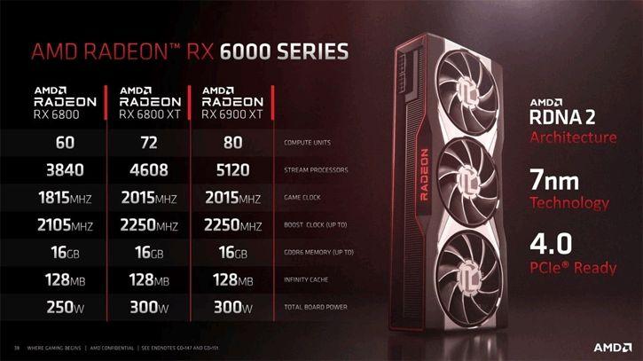 RX 6900