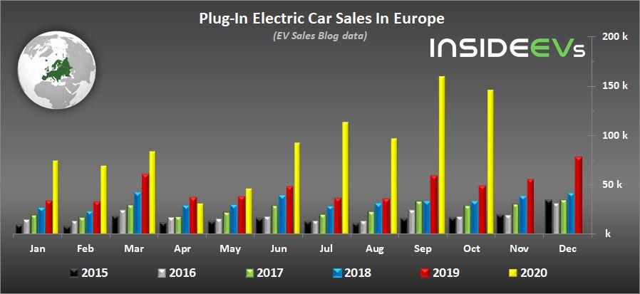 prodaja električnih automobila u europi