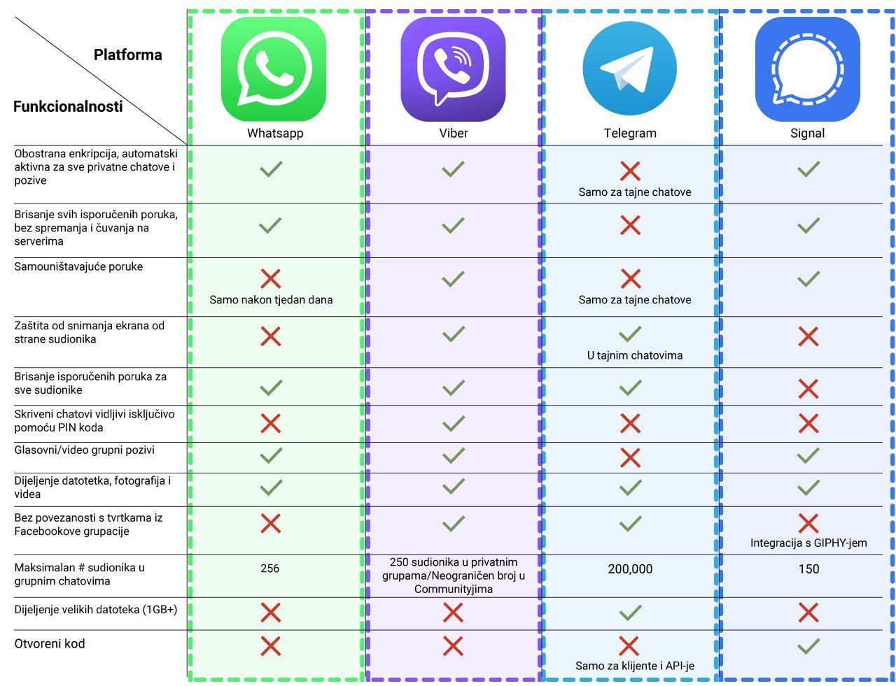 Usporedni chart messaging servisa_HR