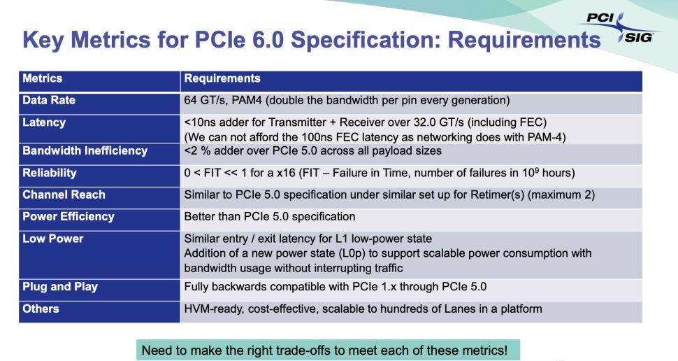 PCIe 6.0 specifikacija
