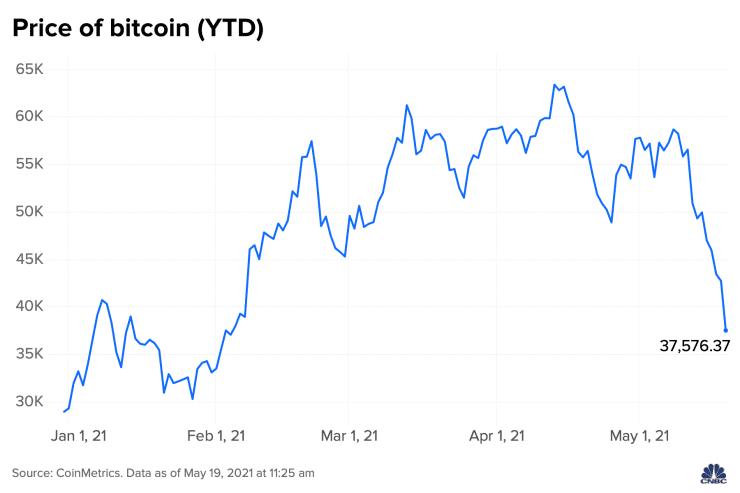 Trebam li ulagati u dionice ili bitcoin