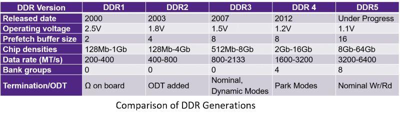 DDR5 specifikacija