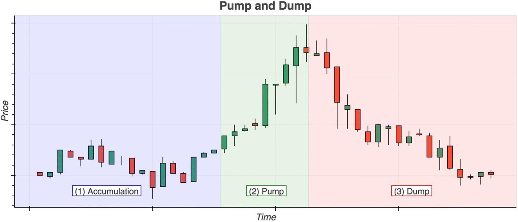Pump-and-dump